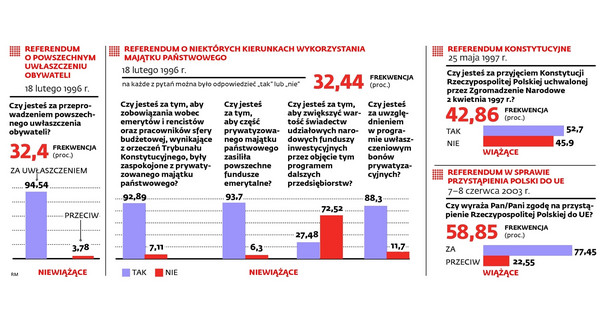 Referenda w Polsce - historia