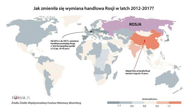Unijne sankcje nałożone po rosyjskiej aneksji ukraińskiego Krymu w 2014 r., zmusiły Kreml do rozwoju rynków w Azji. Głównym partnerem na rynku azjatyckim stały się Chiny. W latach 2012-2017 udział handlu z Chinami wzrósł o 4 pp do 15 proc. W tym samum czasie udział Unii Europejskiej w rosyjskich obrotach spadł o 5,2 pp. Pomimo tak znacznego spadku wymiany handlowej UE nadal jest głównym partnerem handlowym Rosji. W 2017 r. udział Unii Europejskiej w całych w obrotach Rosji wynosił 42 proc.