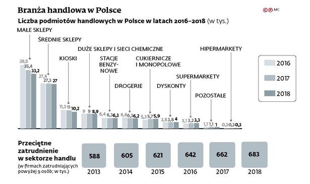 Branża handlowa w Polsce