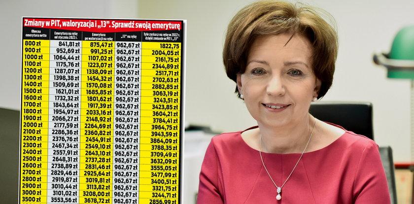 Zmiany w podatkach, waloryzacja, trzynastka. Emeryci zyskają w przyszłym roku nawet 3900 złotych
