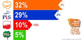 Najnowszy sondaż: maleje poparcie i dla PiS, i dla PO - rośnie dla Palikota