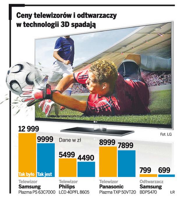 Ceny telewizorów i odtwarzaczy w technologii 3D spadają