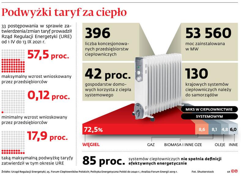 Podwyżki taryf za ciepło
