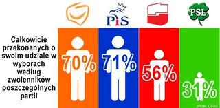 CBOS: najbardziej pewni udziału w wyborach zwolennicy PiS i PO
