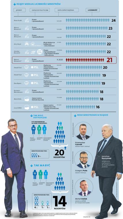 Rząd według liczebności ministrów