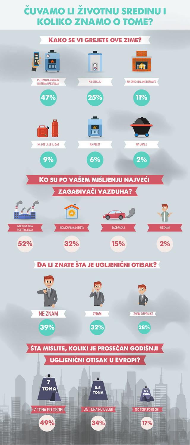 Rezultato ankete u kojoj su učestvovali čitaoci blic.rs
