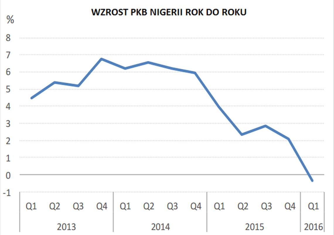 PKB Nigerii spadło w 1 kwartale 2016 o 0,36 proc.