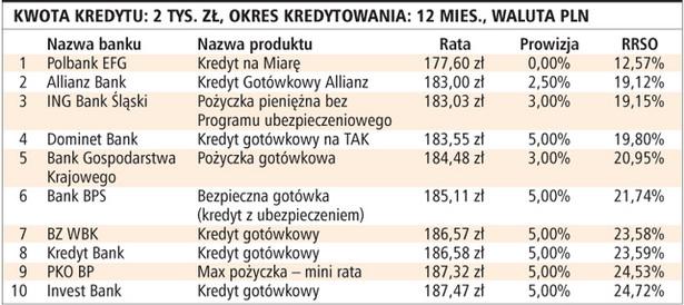 Kwota kredytu: 2 tys. zł, okres kredytowania: 12 mies., waluta PLN