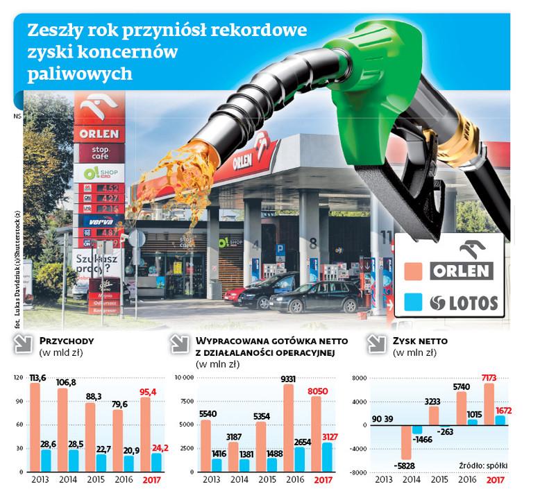 Zeszły rok przyniósł rekordowe zyski koncernów paliwowych