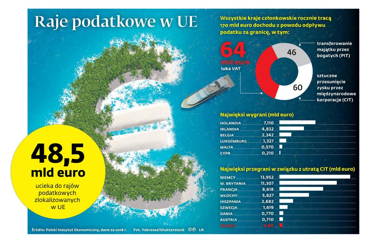 Raje podatkowe w UE
