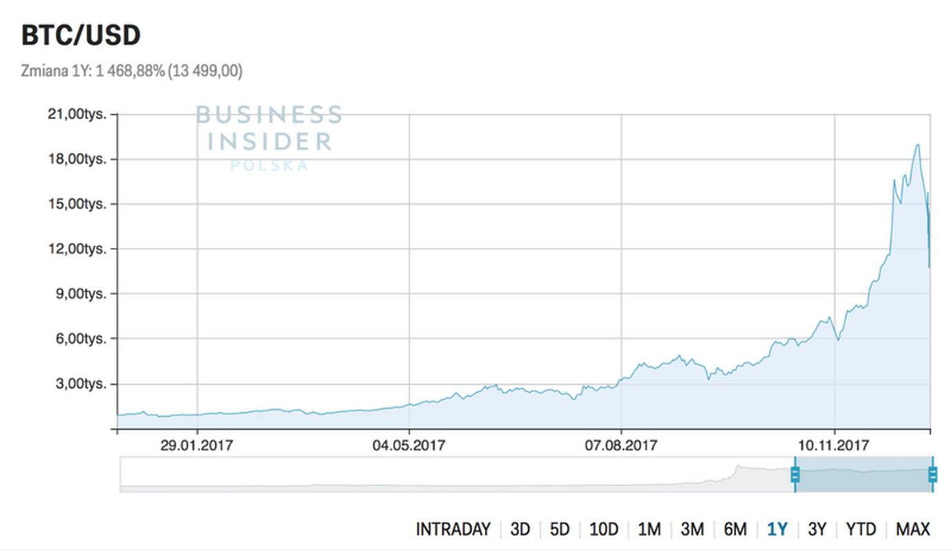 kur bitcoin wykres)