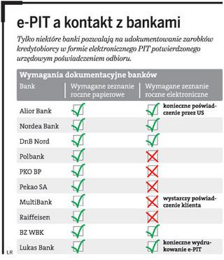 Z e-PIT-em trudno ubiegać się o kredyt w banku