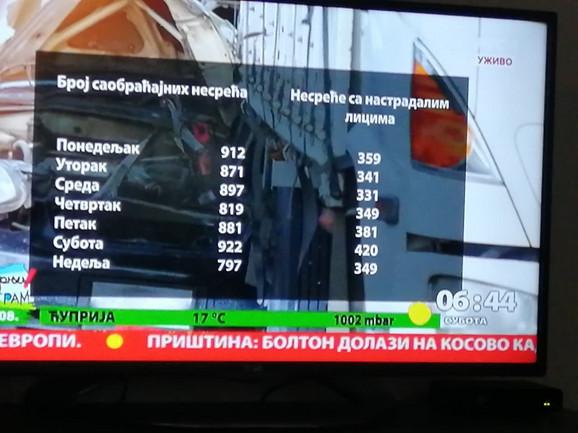 Broj stradalih po danima