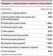Pieniądze z europejskiego funduszu       społecznego