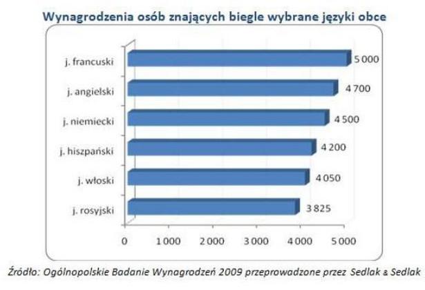 Wynagrodzenia osób znających biegle wybrane języki obce