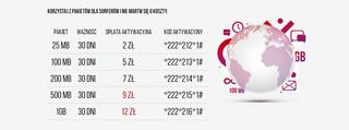 Virgin Mobile obniżył ceny za pakiety danych