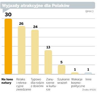 Zobacz najpopularniejsze zwyczaje wakacyjne Polaków