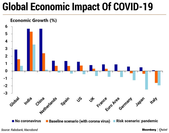 Globalni ekonomski uticaj korona virusa - tri scenarija