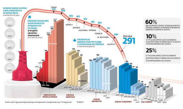 Energetyka - emisja gazów cieplarnianych