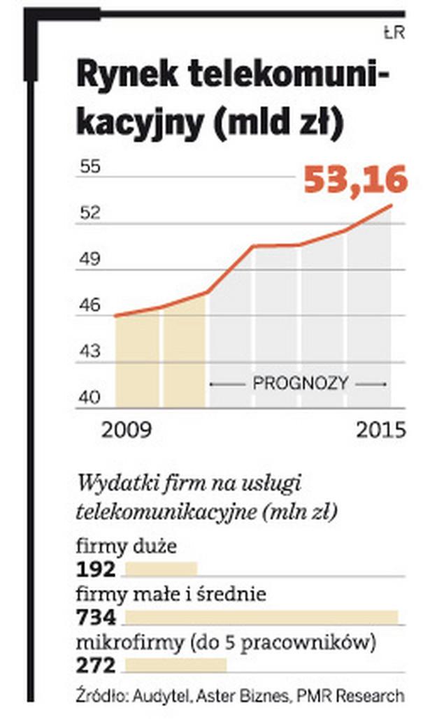 Rynek telekomunikacyjny (mld zł)