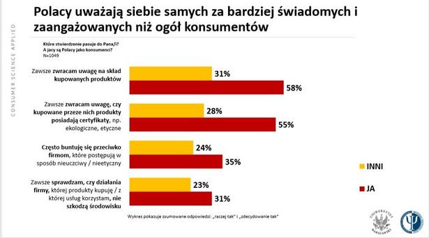 Polacy uważają siebie samych za bardziej świadomych i zaangażowanych niż ogół konsumentów