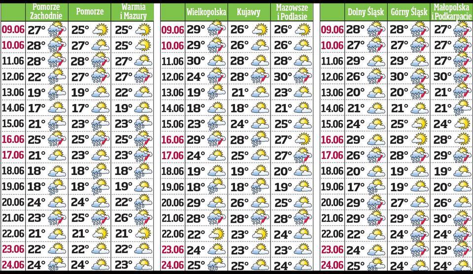 Pogoda na 2 tygodnie