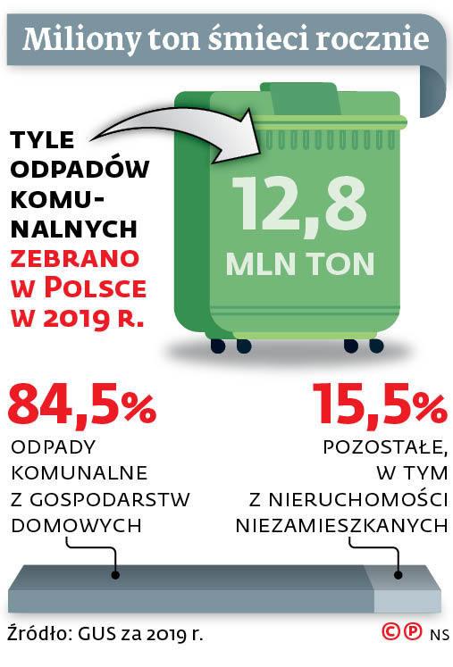 Miliony ton śmieci rocznie