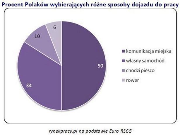 Czym Polacy dojeżdżają do pracy