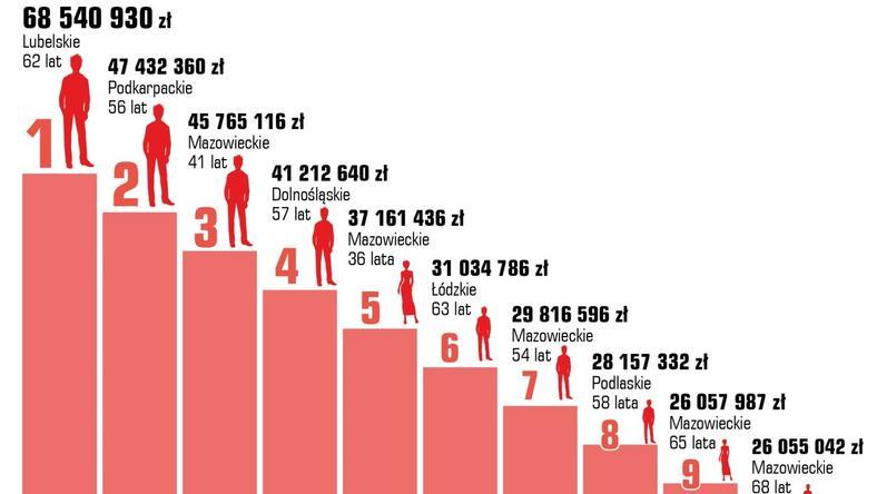 Osoby o największych niespłacanych długach w Polsce
