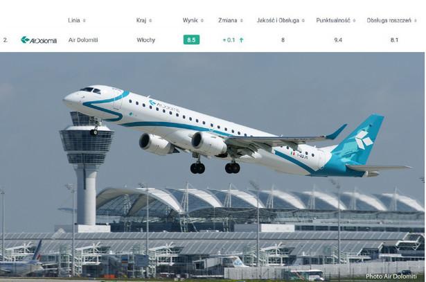 Nr 2 na świecie - Air Dolomiti Mała włoska linia lotnicza (10 samolotów) zajęła drugie miejsce w rankingu AirHelp Score z ogólną notą 8,5/10. Mimo tego, że jest to linia nisko budżetowa, zapewnia dobrą jakość usług. Dzięki niewielkiej flocie i ograniczonej liczbie krótkich i średnich lotów przewoźnik jest zawsze o czasie. Do tego, linia sprawnie rozwiązuje wszystkie wnioski o odszkodowanie w przypadku opóźnienia lub odwołania lotu.