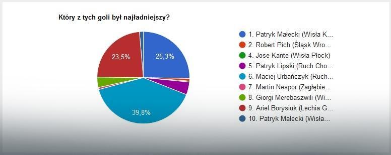 Wyniki głosowania na EkstraGola lutego w Ekstraklasie