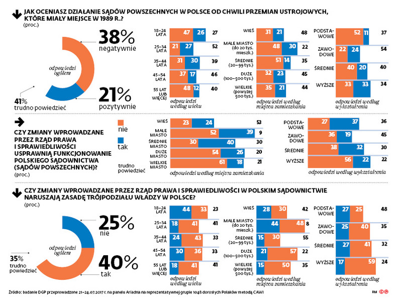 """Wyniki sondażu dla """"DGP"""""""