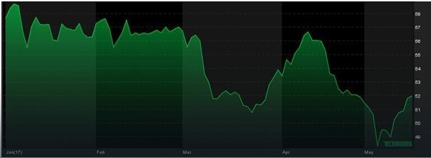 Notowania cen ropy, YTD, źródło: Teletrader.com