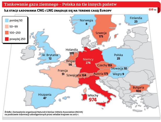 Tankowanie gazu ziemnego – Polska na tle innych państw