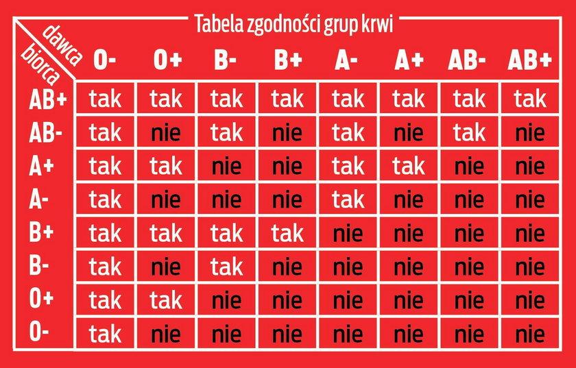 Tabela zgodności krwi