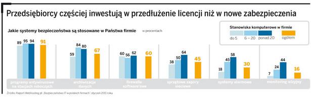 Przedsiębiorcy częściej inwestują w przedłużenie licencji niż w nowe zabezpieczenia