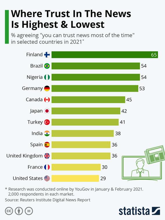 Ranking zaufania do informacji