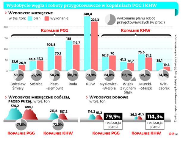 Wydobycie węgla i roboty przygotowawcze w kopalniach PGG i KHW