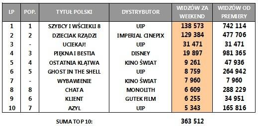 Box Office Polska za weekend 28-30 kwietnia