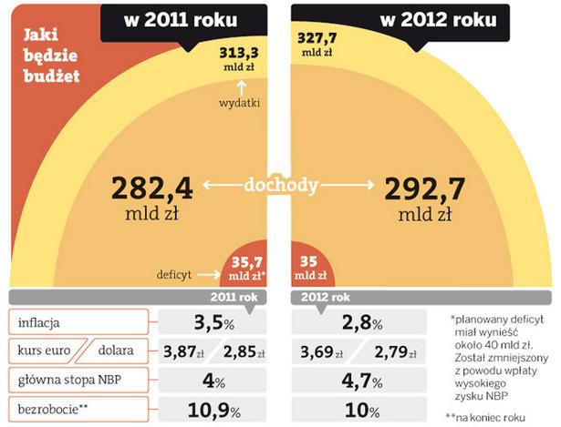 Jaki będzie budżet w 2012 roku