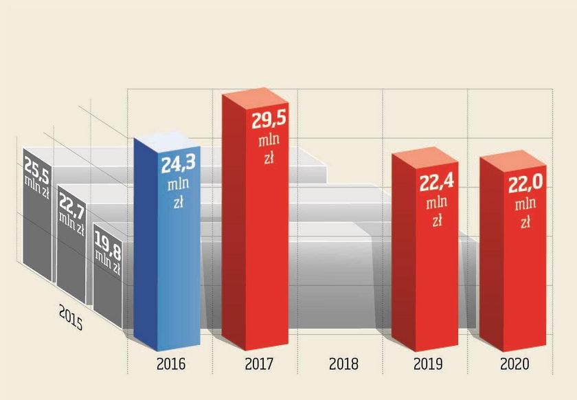 Wykres pokazuje dotacje przyznane spółce OncoArendi w latach 2015-2020 z Narodowego Centrum Badań i Rozwoju