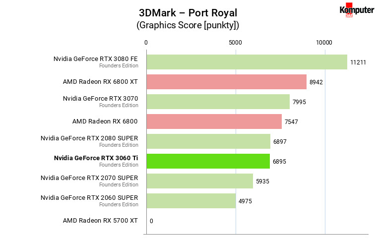 Nvidia GeForce RTX 3060 Ti FE – 3DMark – Port Royal
