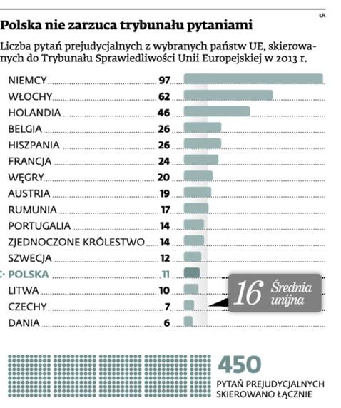 Polska nie zarzuca trybunału pytaniami