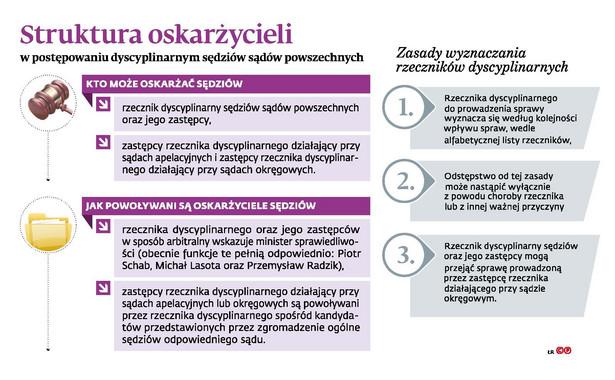 Struktura oskarżycieli w postępowaniu dyscyplinarnym sędziów sądów powszechnych