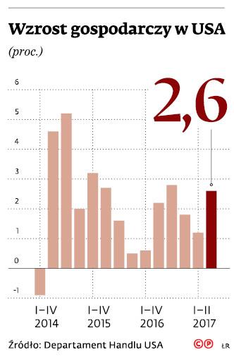 Wzrost gospodarczy w USA