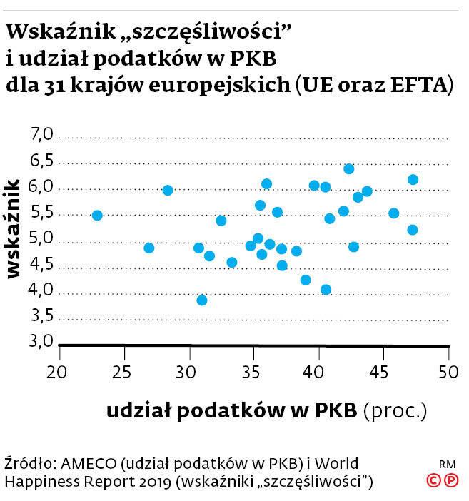 """Wskaźnik """"szczęśliwości"""" i udział podatków w PKB dla 31 krajów europejskich (UE oraz EFTA)"""