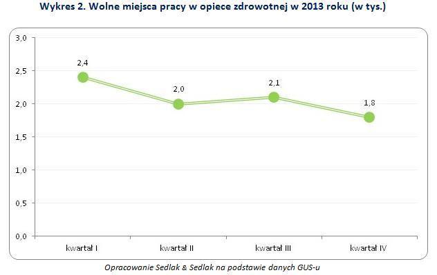 Wolne miejsca pracy w opiece zdrowotnej w 2013 roku (w tys.)