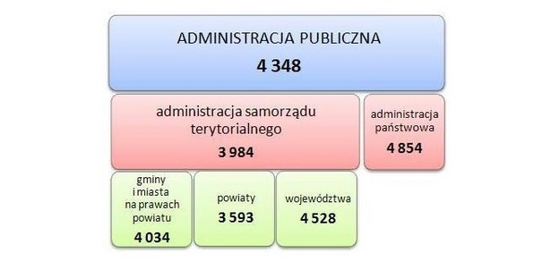 Ile zarabiają urzędnicy