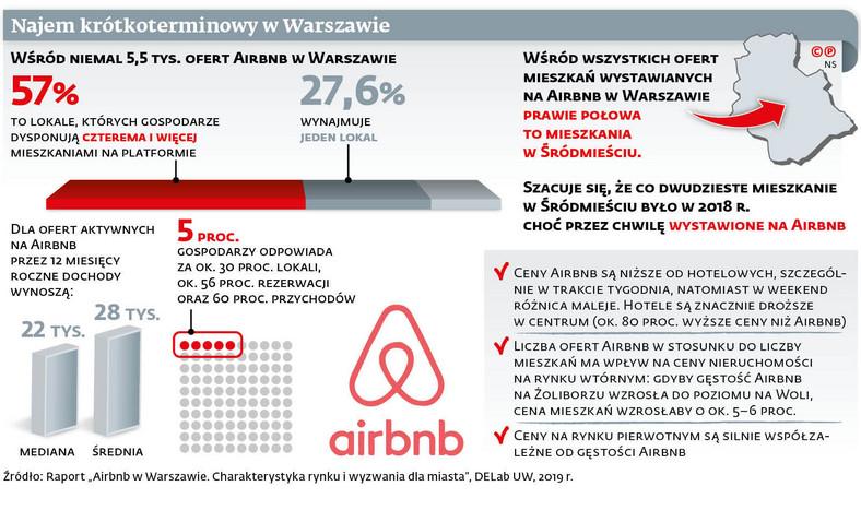Najem krótkoterminowy w Warszawie