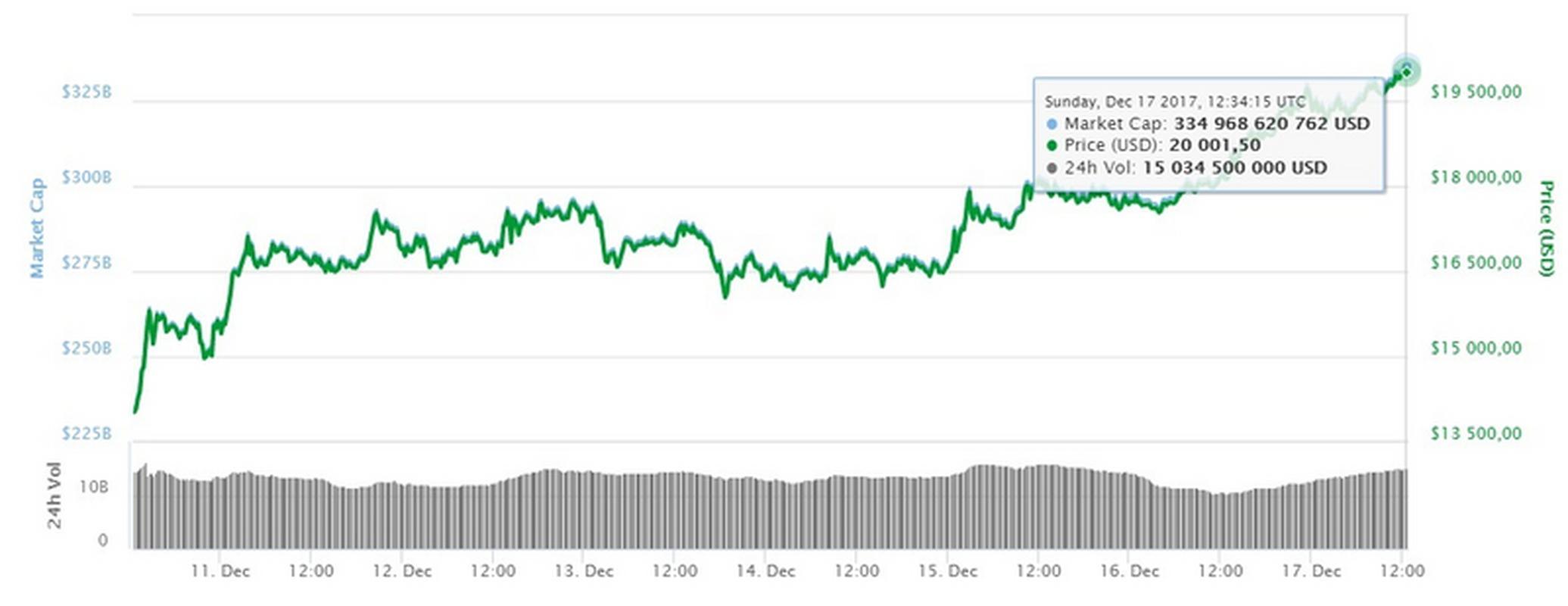 Notowania bitcoina sięgnęły 20 tys. dol.